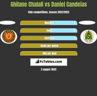 Ghilane Chalali vs Daniel Candeias h2h player stats