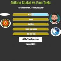 Ghilane Chalali vs Eren Tozlu h2h player stats