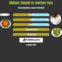 Ghilane Chalali vs Gokhan Tore h2h player stats