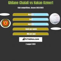 Ghilane Chalali vs Hakan Ozmert h2h player stats