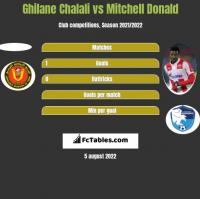 Ghilane Chalali vs Mitchell Donald h2h player stats