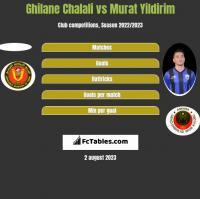Ghilane Chalali vs Murat Yildirim h2h player stats
