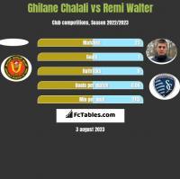 Ghilane Chalali vs Remi Walter h2h player stats
