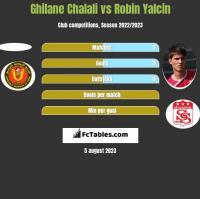 Ghilane Chalali vs Robin Yalcin h2h player stats