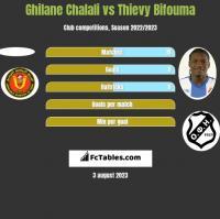 Ghilane Chalali vs Thievy Bifouma h2h player stats