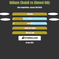 Ghilane Chalali vs Ahmed Ildiz h2h player stats