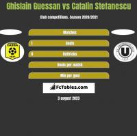 Ghislain Guessan vs Catalin Stefanescu h2h player stats