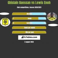Ghislain Guessan vs Lewis Enoh h2h player stats