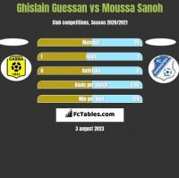 Ghislain Guessan vs Moussa Sanoh h2h player stats