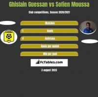 Ghislain Guessan vs Sofien Moussa h2h player stats