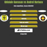 Ghislain Guessan vs Andrei Burlacu h2h player stats