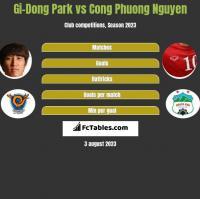 Gi-Dong Park vs Cong Phuong Nguyen h2h player stats