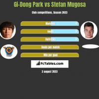 Gi-Dong Park vs Stefan Mugosa h2h player stats