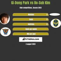 Gi-Dong Park vs Bo-Sub Kim h2h player stats