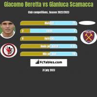 Giacomo Beretta vs Gianluca Scamacca h2h player stats