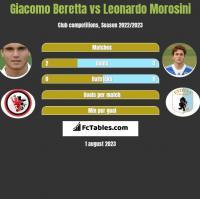 Giacomo Beretta vs Leonardo Morosini h2h player stats