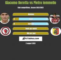 Giacomo Beretta vs Pietro Iemmello h2h player stats