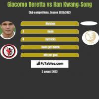 Giacomo Beretta vs Han Kwang-Song h2h player stats