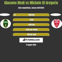 Giacomo Bindi vs Michele Di Gregorio h2h player stats
