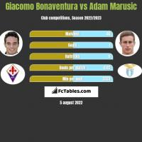 Giacomo Bonaventura vs Adam Marusic h2h player stats