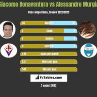 Giacomo Bonaventura vs Alessandro Murgia h2h player stats