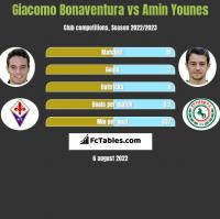 Giacomo Bonaventura vs Amin Younes h2h player stats