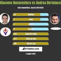 Giacomo Bonaventura vs Andrea Bertolacci h2h player stats