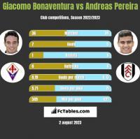 Giacomo Bonaventura vs Andreas Pereira h2h player stats
