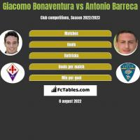 Giacomo Bonaventura vs Antonio Barreca h2h player stats