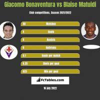 Giacomo Bonaventura vs Blaise Matuidi h2h player stats
