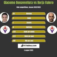 Giacomo Bonaventura vs Borja Valero h2h player stats