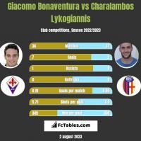 Giacomo Bonaventura vs Charalambos Lykogiannis h2h player stats
