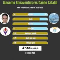 Giacomo Bonaventura vs Danilo Cataldi h2h player stats
