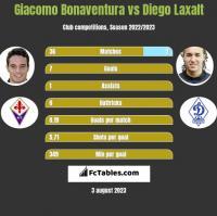 Giacomo Bonaventura vs Diego Laxalt h2h player stats