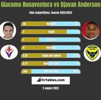 Giacomo Bonaventura vs Djavan Anderson h2h player stats