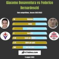 Giacomo Bonaventura vs Federico Bernardeschi h2h player stats