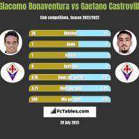 Giacomo Bonaventura vs Gaetano Castrovilli h2h player stats