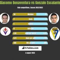 Giacomo Bonaventura vs Gonzalo Escalante h2h player stats