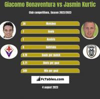 Giacomo Bonaventura vs Jasmin Kurtic h2h player stats