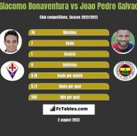Giacomo Bonaventura vs Joao Pedro Galvao h2h player stats
