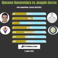 Giacomo Bonaventura vs Joaquin Correa h2h player stats