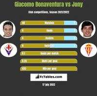 Giacomo Bonaventura vs Jony h2h player stats