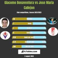 Giacomo Bonaventura vs Jose Maria Callejon h2h player stats