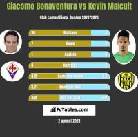 Giacomo Bonaventura vs Kevin Malcuit h2h player stats