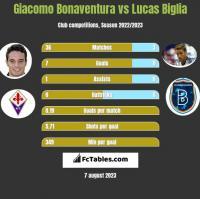 Giacomo Bonaventura vs Lucas Biglia h2h player stats