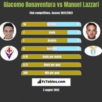 Giacomo Bonaventura vs Manuel Lazzari h2h player stats