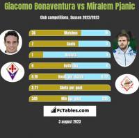 Giacomo Bonaventura vs Miralem Pjanic h2h player stats