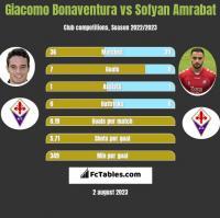 Giacomo Bonaventura vs Sofyan Amrabat h2h player stats