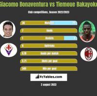 Giacomo Bonaventura vs Tiemoue Bakayoko h2h player stats