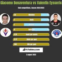 Giacomo Bonaventura vs Valentin Eysseric h2h player stats